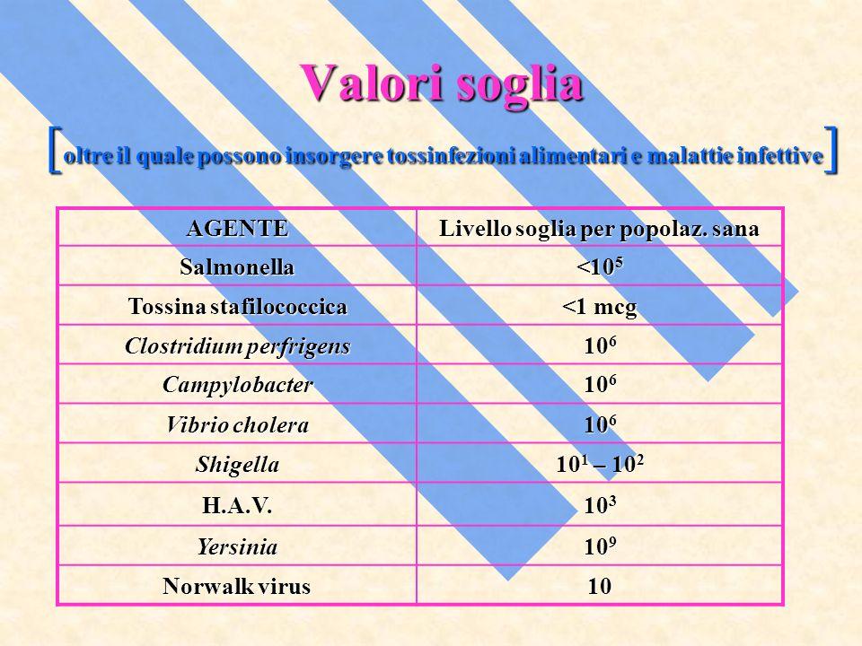 Valori soglia [oltre il quale possono insorgere tossinfezioni alimentari e malattie infettive]